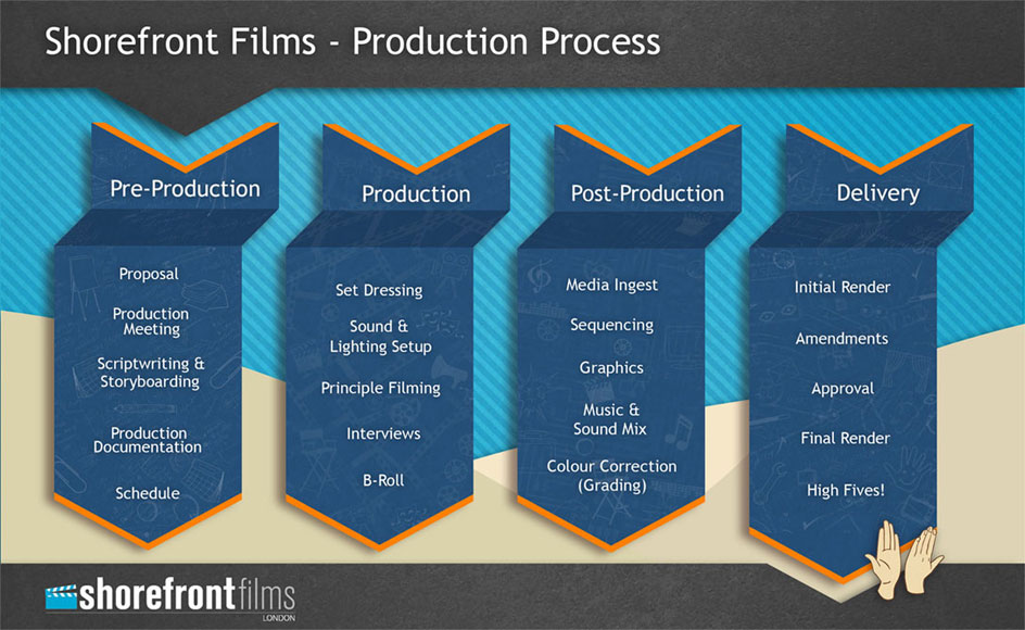 London Video Production Company Infographic on Film Production