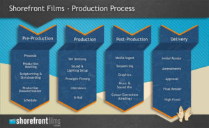 Shorefront Films Production Process Infographic